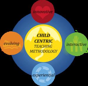 teaching methadology